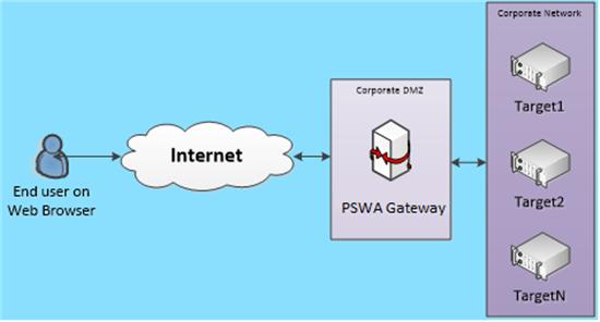 7446.PowerShell_5F00_Web_5F00_Access_5F00_Gateway.png